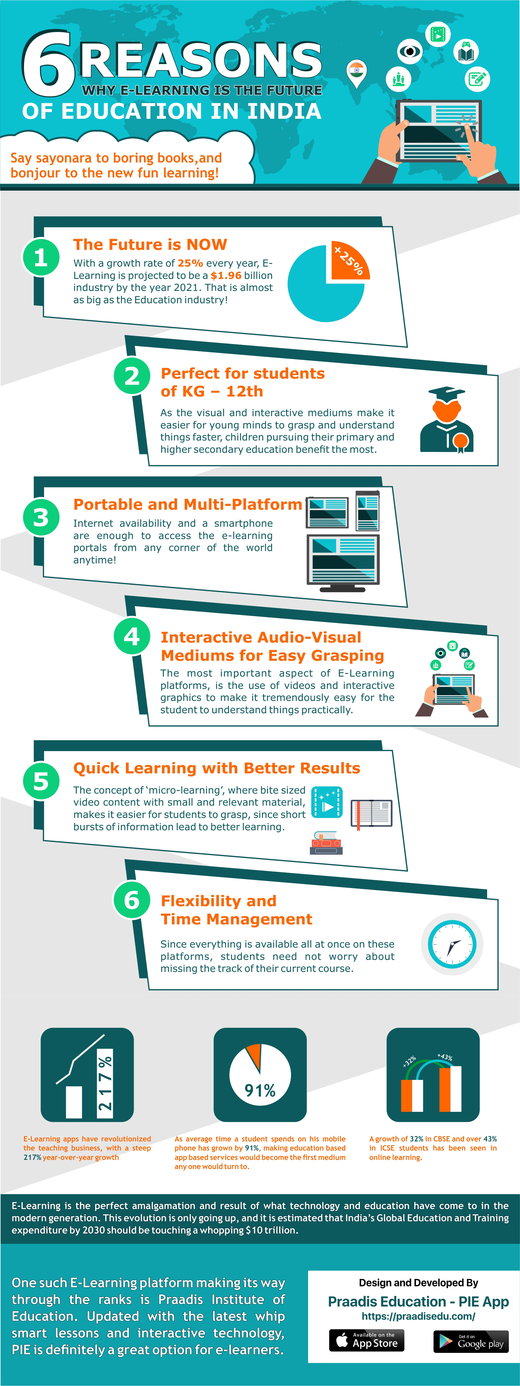 6 Reasons why E-Learning is the Future of Education in India